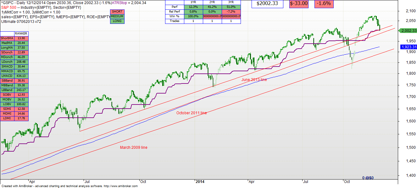 12142014 GSPC daily